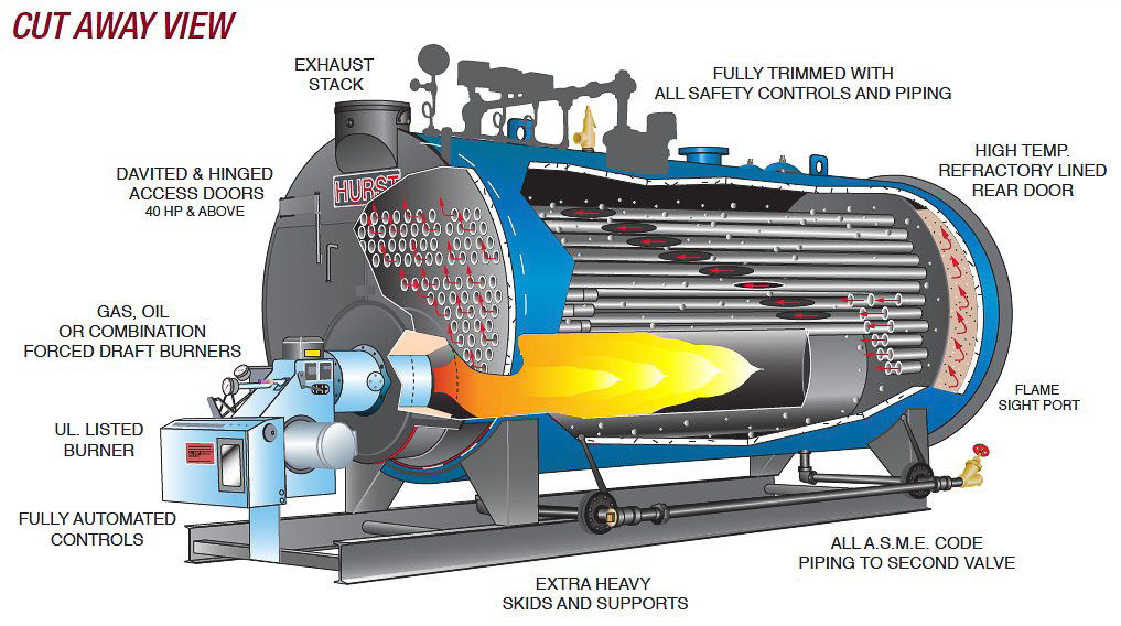 Chemical Cleaning of Industrial Boilers | Multilink Engineering Services